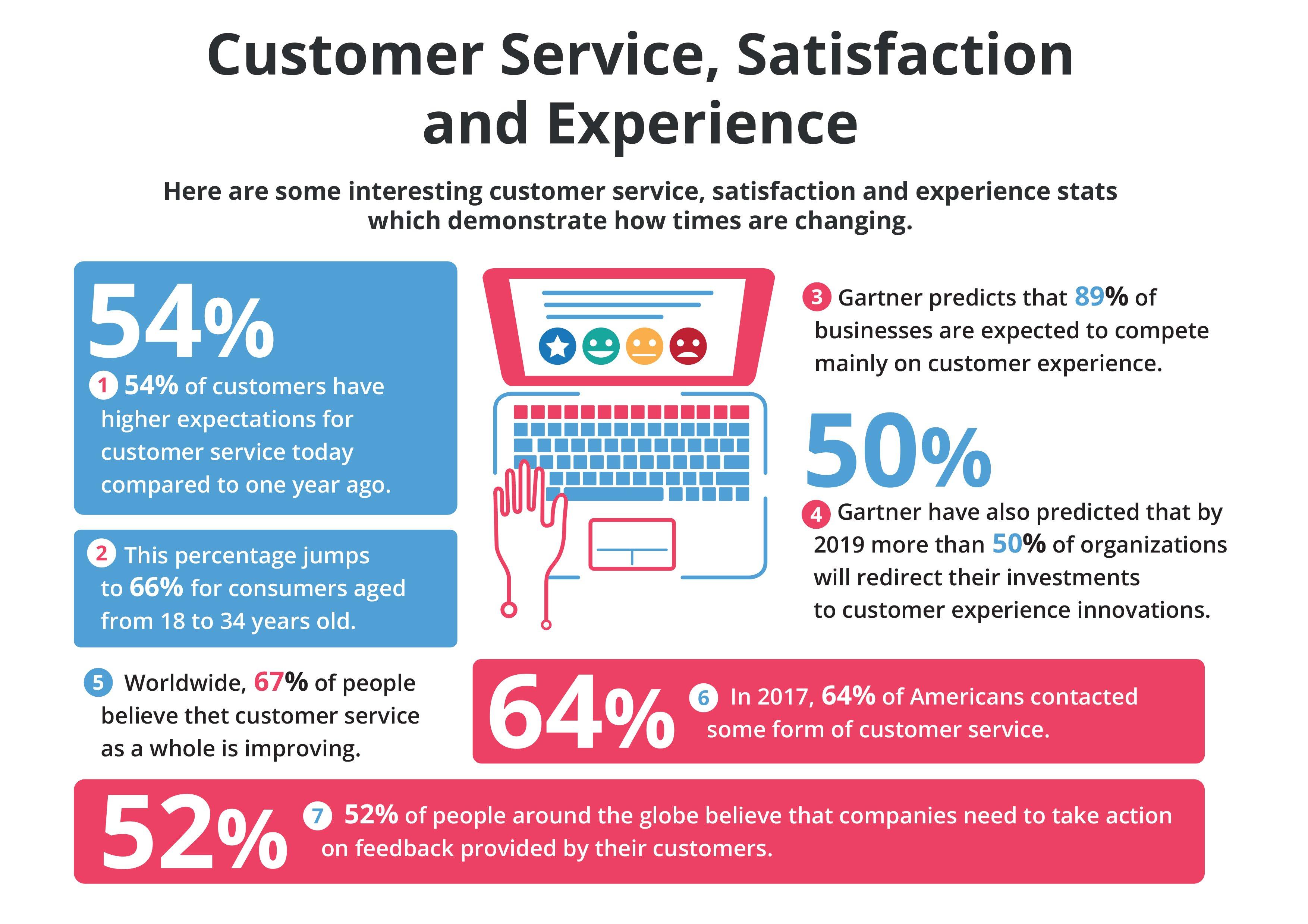 Customer satisfaction per la produttivita del contact center - Source: Callcentrehelper.com
