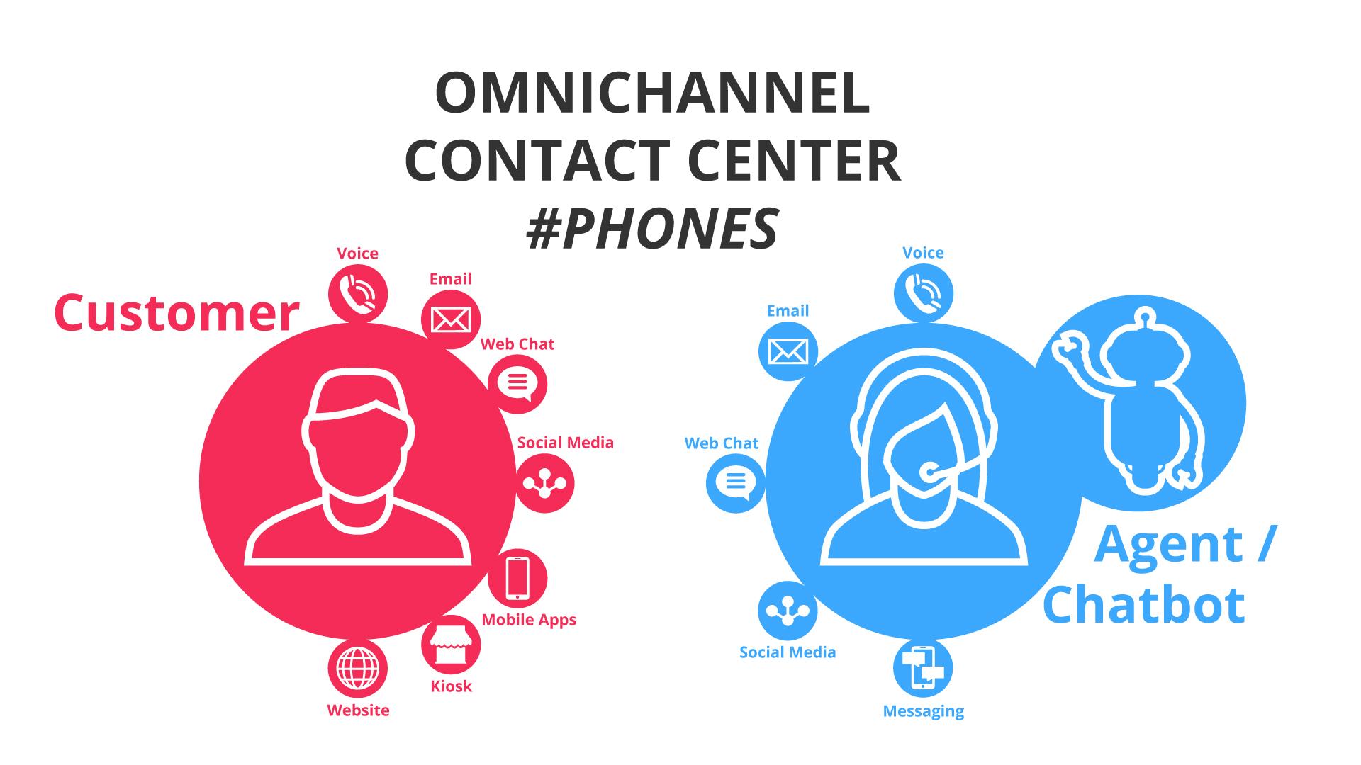img_Assicurare-la-customer-satisfaction-con-#phones